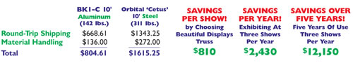 long term shipping cost comparison - steel vs aluminum truss displays